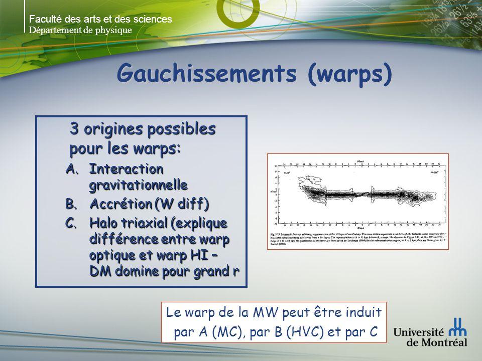 Faculté des arts et des sciences Département de physique Gauchissements (warps) 3 origines possibles pour les warps: A.Interaction gravitationnelle B.Accrétion (W diff) C.Halo triaxial (explique différence entre warp optique et warp HI – DM domine pour grand r Le warp de la MW peut être induit par A (MC), par B (HVC) et par C