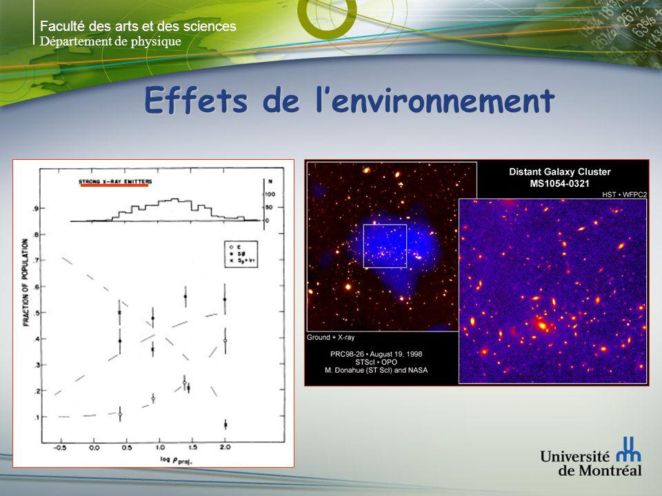 Faculté des arts et des sciences Département de physique Effets de lenvironnement Proportion des différents types morphologiques (E, S0, S+Irr) directement relié à la densité (galaxies/Mpc 3 )