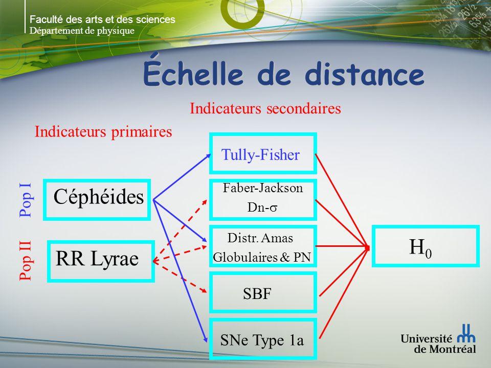Faculté des arts et des sciences Département de physique Échelle de distance Indicateurs primaires Céphéides RR Lyrae Indicateurs secondaires Tully-Fisher Faber-Jackson Dn- Distr.