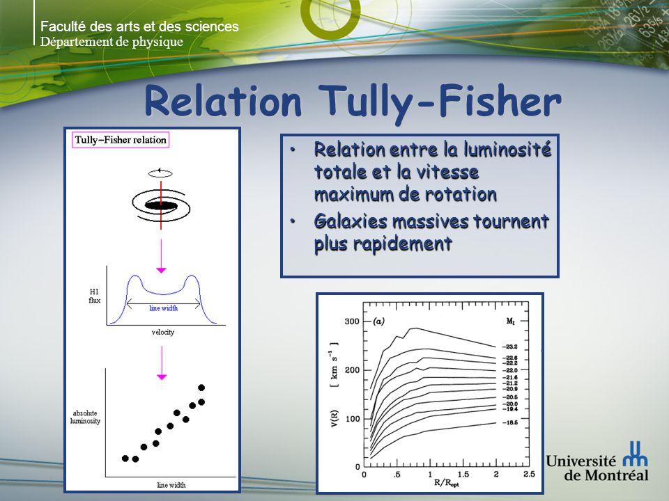 Faculté des arts et des sciences Département de physique Relation Tully-Fisher Relation entre la luminosité totale et la vitesse maximum de rotationRelation entre la luminosité totale et la vitesse maximum de rotation Galaxies massives tournent plus rapidementGalaxies massives tournent plus rapidement