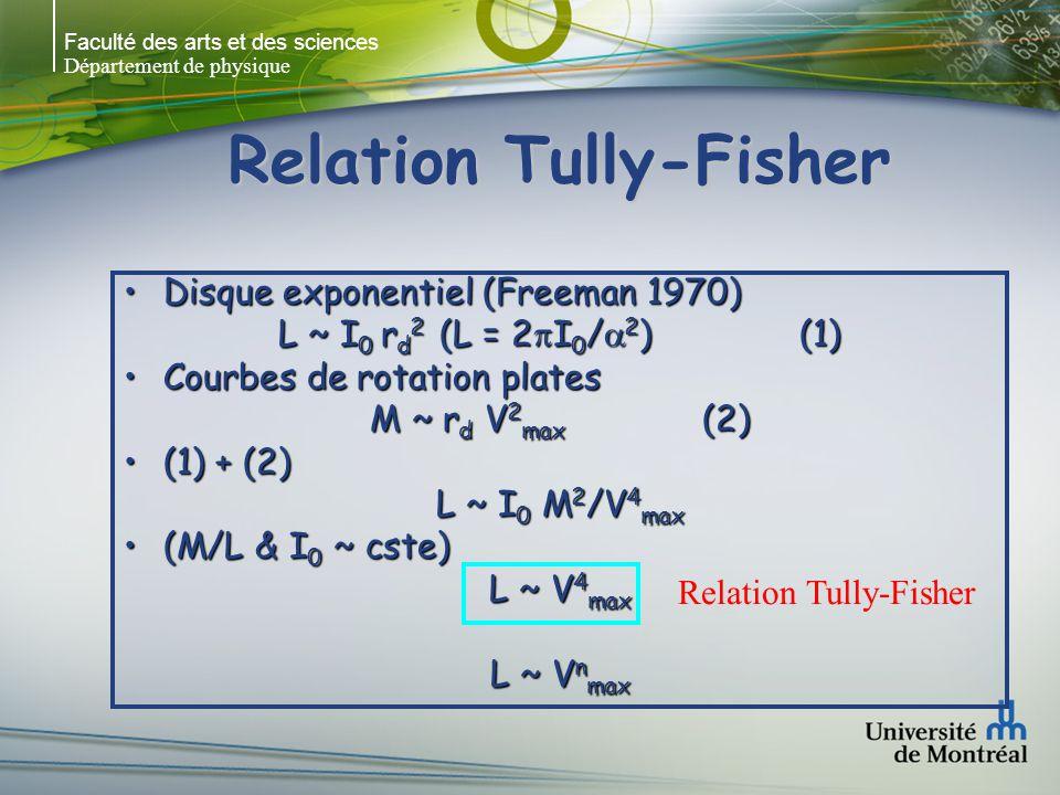 Faculté des arts et des sciences Département de physique Relation Tully-Fisher Disque exponentiel (Freeman 1970)Disque exponentiel (Freeman 1970) L ~ I 0 r d 2 (L = 2 I 0 / 2 ) (1) Courbes de rotation platesCourbes de rotation plates M ~ r d V 2 max (2) (1) + (2)(1) + (2) L ~ I 0 M 2 /V 4 max (M/L & I 0 ~ cste)(M/L & I 0 ~ cste) L ~ V 4 max L ~ V n max Relation Tully-Fisher