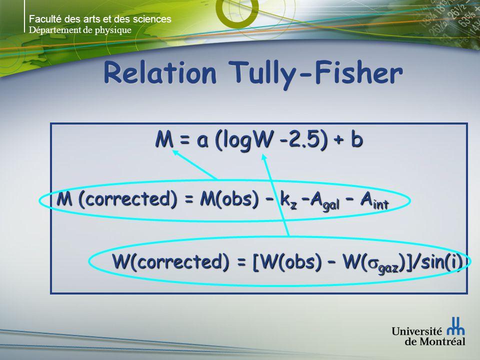 Faculté des arts et des sciences Département de physique Relation Tully-Fisher M = a (logW -2.5) + b M (corrected) = M(obs) – k z –A gal – A int W(corrected) = [W(obs) – W( gaz )]/sin(i)