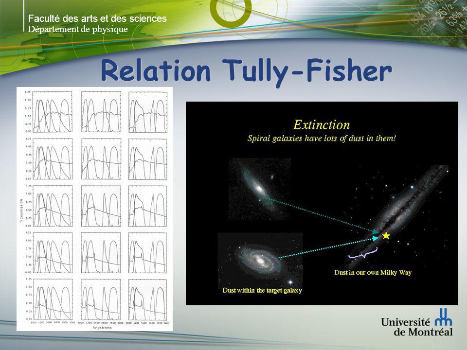 Faculté des arts et des sciences Département de physique Relation Tully-Fisher