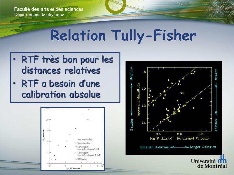 Faculté des arts et des sciences Département de physique Relation Tully-Fisher RTF très bon pour les distances relativesRTF très bon pour les distances relatives RTF a besoin dune calibration absolueRTF a besoin dune calibration absolue