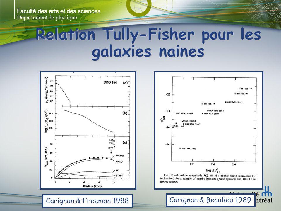 Faculté des arts et des sciences Département de physique Relation Tully-Fisher pour les galaxies naines Carignan & Freeman 1988 Carignan & Beaulieu 1989