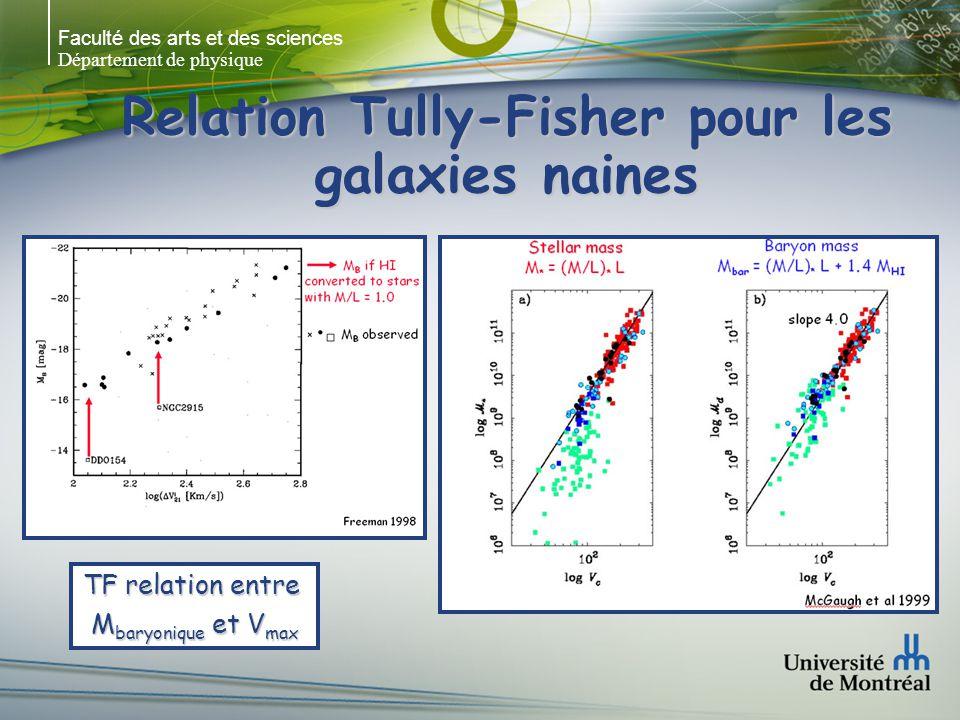 Faculté des arts et des sciences Département de physique Relation Tully-Fisher pour les galaxies naines TF relation entre M baryonique et V max