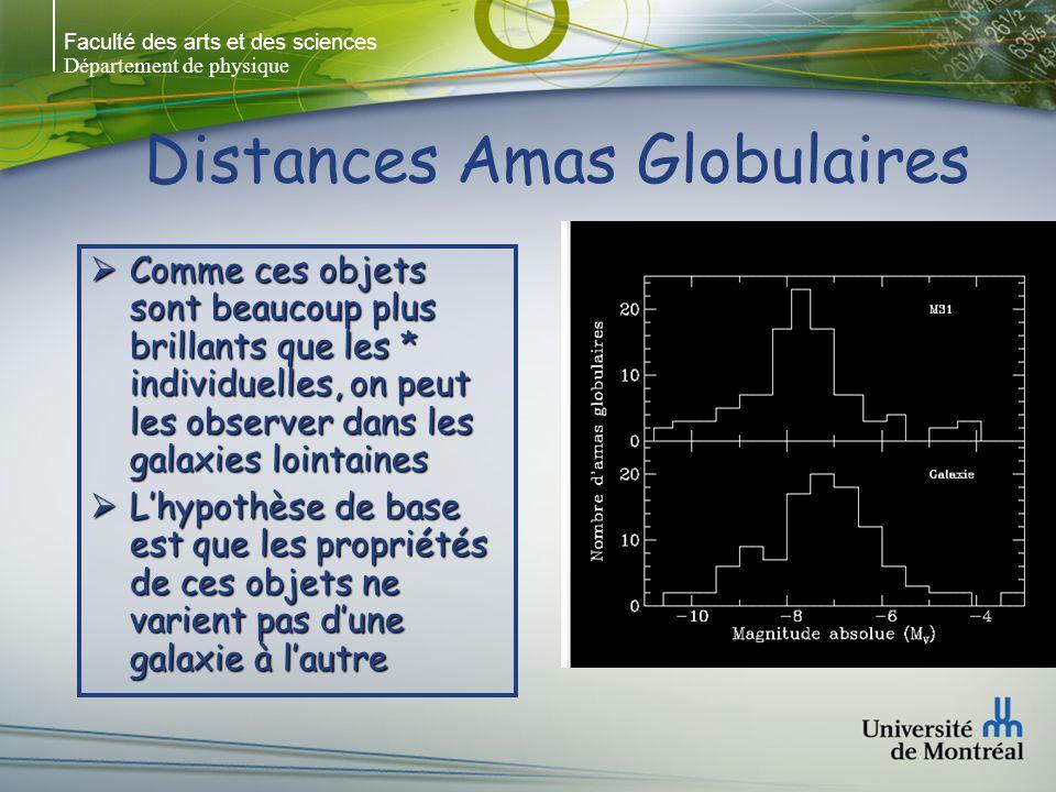 Faculté des arts et des sciences Département de physique Distances Amas Globulaires Comme ces objets sont beaucoup plus brillants que les * individuelles, on peut les observer dans les galaxies lointaines Comme ces objets sont beaucoup plus brillants que les * individuelles, on peut les observer dans les galaxies lointaines Lhypothèse de base est que les propriétés de ces objets ne varient pas dune galaxie à lautre Lhypothèse de base est que les propriétés de ces objets ne varient pas dune galaxie à lautre