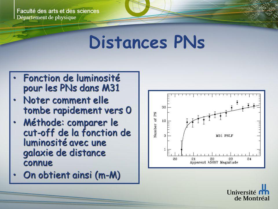 Faculté des arts et des sciences Département de physique Distances PNs Fonction de luminosité pour les PNs dans M31Fonction de luminosité pour les PNs dans M31 Noter comment elle tombe rapidement vers 0Noter comment elle tombe rapidement vers 0 Méthode: comparer le cut-off de la fonction de luminosité avec une galaxie de distance connueMéthode: comparer le cut-off de la fonction de luminosité avec une galaxie de distance connue On obtient ainsi (m-M)On obtient ainsi (m-M)