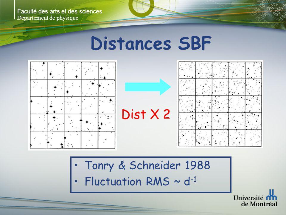 Faculté des arts et des sciences Département de physique Distances SBF Tonry & Schneider 1988 Fluctuation RMS ~ d -1 Dist X 2
