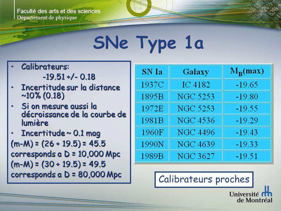 Faculté des arts et des sciences Département de physique SNe Type 1a Calibrateurs:Calibrateurs: -19.51 +/- 0.18 Incertitude sur la distance ~10% (0.18)Incertitude sur la distance ~10% (0.18) Si on mesure aussi la décroissance de la courbe de lumièreSi on mesure aussi la décroissance de la courbe de lumière Incertitude ~ 0.1 magIncertitude ~ 0.1 mag (m-M) = (26 + 19.5) = 45.5 corresponds a D = 10,000 Mpc (m-M) = (30 + 19.5) = 49.5 corresponds a D = 80,000 Mpc Calibrateurs proches