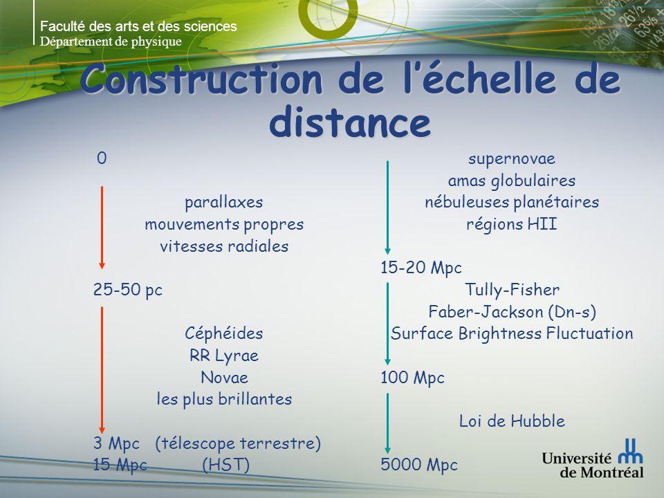 Faculté des arts et des sciences Département de physique Construction de léchelle de distance 0 parallaxes mouvements propres vitesses radiales 25-50 pc Céphéides RR Lyrae Novae les plus brillantes 3 Mpc (télescope terrestre) 15 Mpc (HST) supernovae amas globulaires nébuleuses planétaires régions HII 15-20 Mpc Tully-Fisher Faber-Jackson (Dn-s) Surface Brightness Fluctuation 100 Mpc Loi de Hubble 5000 Mpc