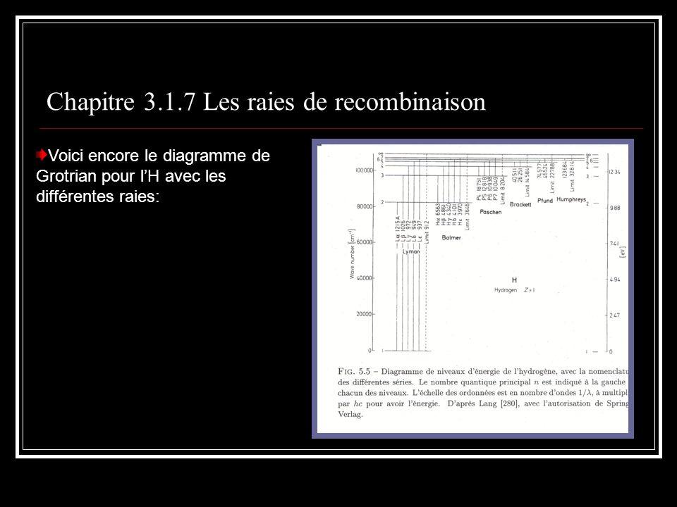 Chapitre 3.1.7 Les raies de recombinaison Voici encore le diagramme de Grotrian pour lH avec les différentes raies: