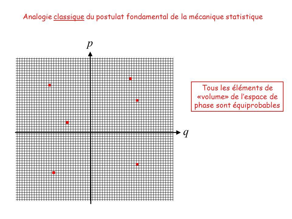 q Analogie classique du postulat fondamental de la mécanique statistique p Tous les éléments de «volume» de lespace de phase sont équiprobables