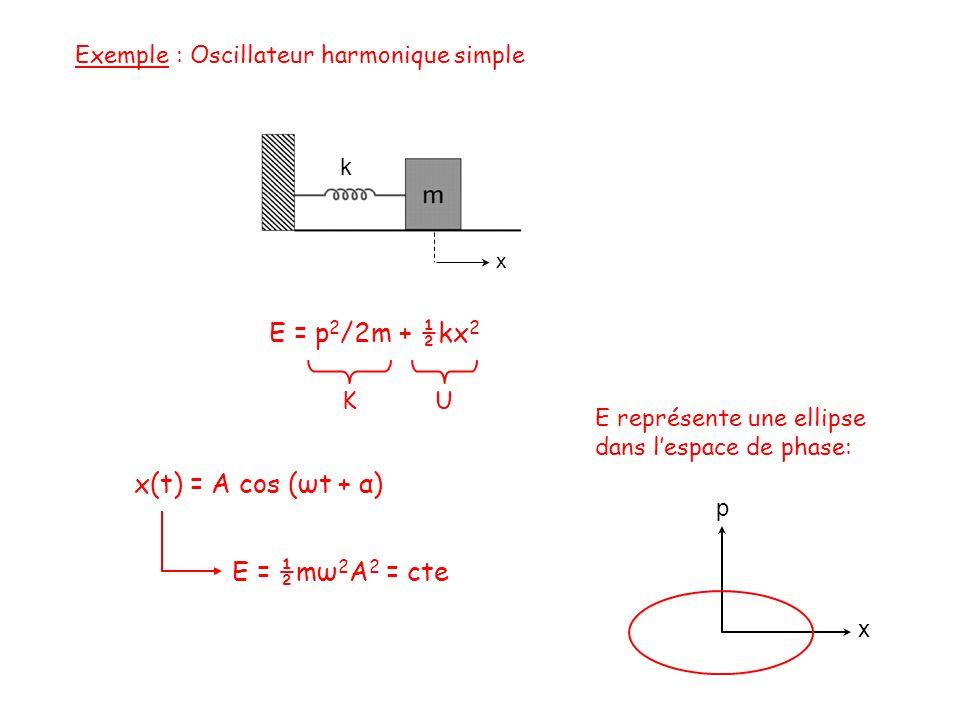 Exemple : Oscillateur harmonique simple k x E = p 2 /2m + ½kx 2 E = ½mω 2 A 2 = cte K U x(t) = A cos (ωt + α) x p E représente une ellipse dans lespace de phase: