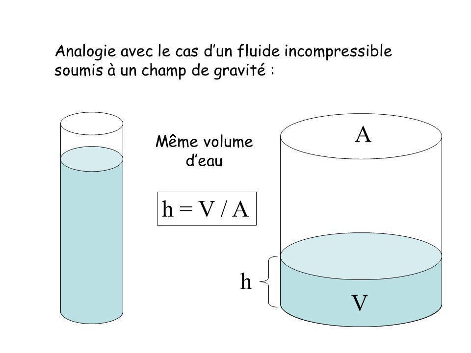 Analogie avec le cas dun fluide incompressible soumis à un champ de gravité : Même volume deau V A h h = V / A