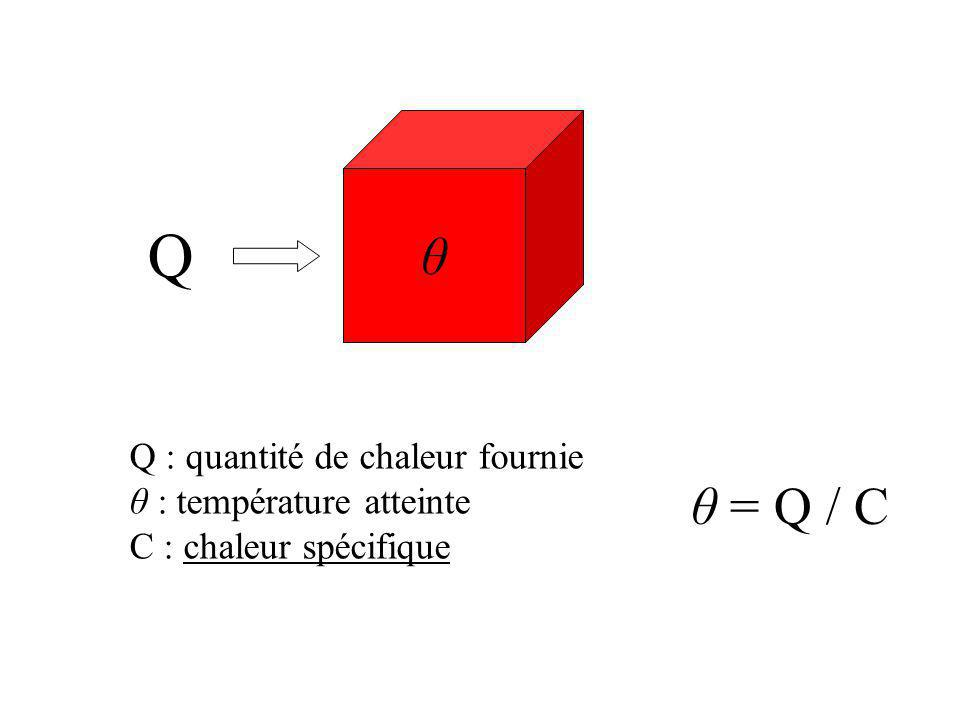 Q Q : quantité de chaleur fournie θ : température atteinte C : chaleur spécifique θ = Q / C θ