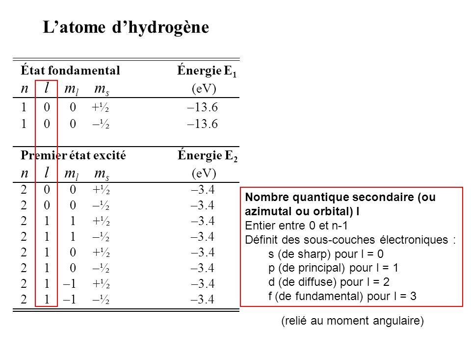 État fondamental Énergie E 1 n l m l m s (eV) 1 0 0 +½ –13.6 1 0 0 –½ –13.6 Premier état excité Énergie E 2 n l m l m s (eV) 2 0 0 +½ –3.4 2 0 0 –½ –3.4 2 1 1 +½ –3.4 2 1 1 –½ –3.4 2 1 0 +½ –3.4 2 1 0 –½ –3.4 2 1 –1 +½ –3.4 2 1 –1 –½ –3.4 Latome dhydrogène Nombre quantique tertiaire (ou magnétique) m Entier entre -l et +l Définit l orientation de l orbitale atomique Pour l = 0, m = 0, 1 seule orientation, 1 orbitale s, 1 case quantique.