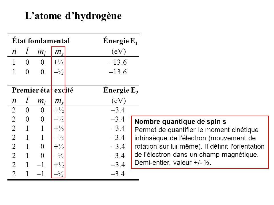 État fondamental Énergie E 1 n l m l m s (eV) 1 0 0 +½ –13.6 1 0 0 –½ –13.6 Premier état excité Énergie E 2 n l m l m s (eV) 2 0 0 +½ –3.4 2 0 0 –½ –3.4 2 1 1 +½ –3.4 2 1 1 –½ –3.4 2 1 0 +½ –3.4 2 1 0 –½ –3.4 2 1 –1 +½ –3.4 2 1 –1 –½ –3.4 Latome dhydrogène Dégénérescence g 1 = 2 g 2 = 8 g n = 2 n 2