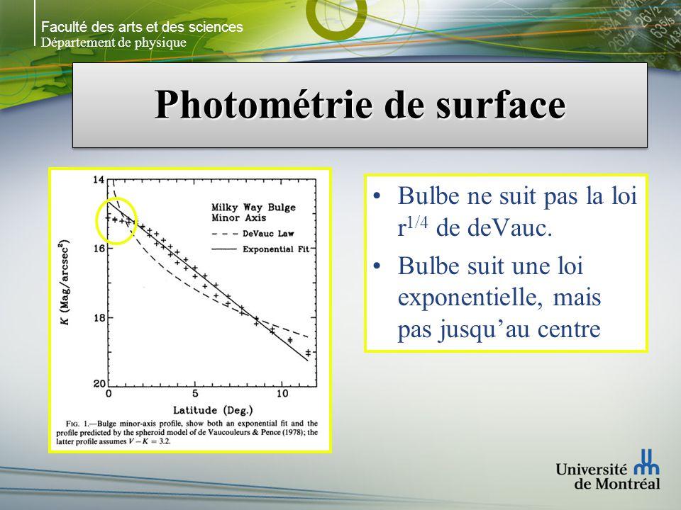 Faculté des arts et des sciences Département de physique Photométrie de surface Bulbe ne suit pas la loi r 1/4 de deVauc.