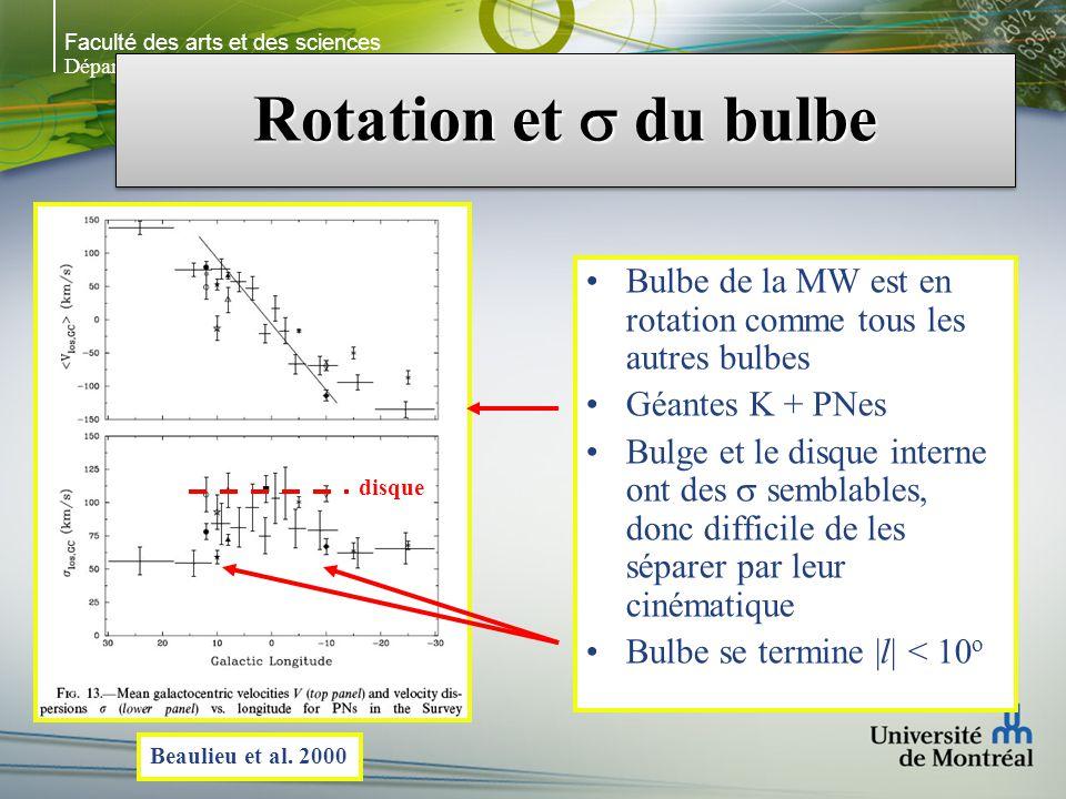 Faculté des arts et des sciences Département de physique Rotation et du bulbe Bulbe de la MW est en rotation comme tous les autres bulbes Géantes K + PNes Bulge et le disque interne ont des semblables, donc difficile de les séparer par leur cinématique Bulbe se termine |l| < 10 o Beaulieu et al.