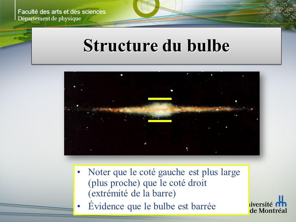 Faculté des arts et des sciences Département de physique Structure du bulbe Noter que le coté gauche est plus large (plus proche) que le coté droit (extrémité de la barre) Évidence que le bulbe est barrée