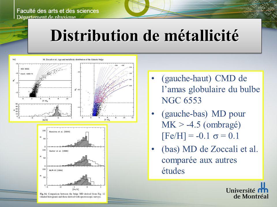 Faculté des arts et des sciences Département de physique Distribution de métallicité (gauche-haut) CMD de lamas globulaire du bulbe NGC 6553 (gauche-bas) MD pour MK > -4.5 (ombragé) [Fe/H] = -0.1 = 0.1 (bas) MD de Zoccali et al.