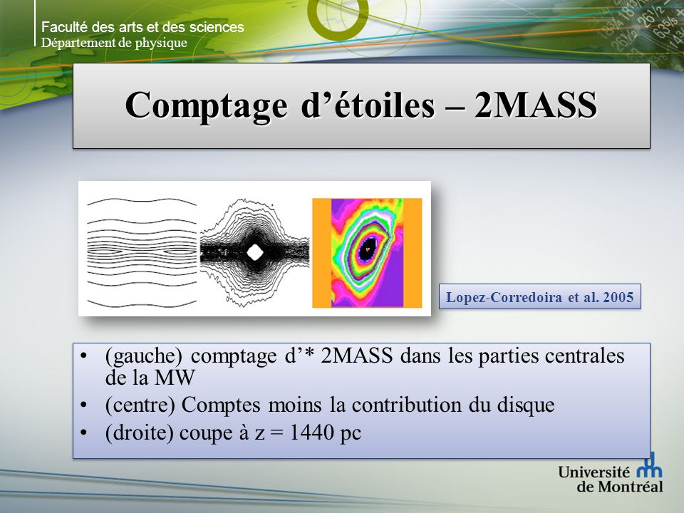 Faculté des arts et des sciences Département de physique Comptage détoiles – 2MASS (gauche) comptage d* 2MASS dans les parties centrales de la MW (centre) Comptes moins la contribution du disque (droite) coupe à z = 1440 pc (gauche) comptage d* 2MASS dans les parties centrales de la MW (centre) Comptes moins la contribution du disque (droite) coupe à z = 1440 pc Lopez-Corredoira et al.