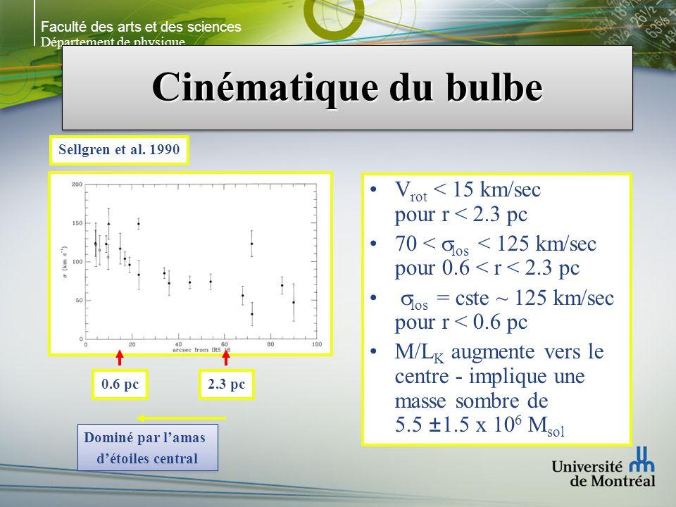 Faculté des arts et des sciences Département de physique Cinématique du bulbe V rot < 15 km/sec pour r < 2.3 pc 70 < los < 125 km/sec pour 0.6 < r < 2.3 pc los = cste ~ 125 km/sec pour r < 0.6 pc M/L K augmente vers le centre - implique une masse sombre de 5.5 ±1.5 x 10 6 M sol Sellgren et al.