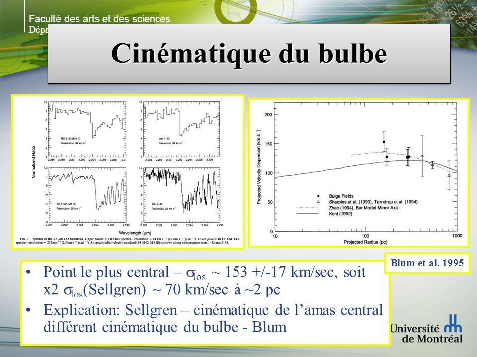 Faculté des arts et des sciences Département de physique Cinématique du bulbe Point le plus central – los ~ 153 +/-17 km/sec, soit x2 los (Sellgren) ~ 70 km/sec à ~2 pc Explication: Sellgren – cinématique de lamas central différent cinématique du bulbe - Blum Blum et al.