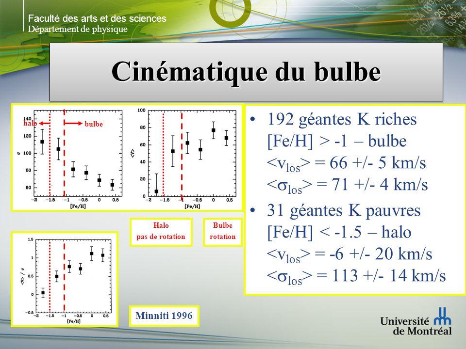Faculté des arts et des sciences Département de physique Cinématique du bulbe 192 géantes K riches [Fe/H] > -1 – bulbe = 66 +/- 5 km/s = 71 +/- 4 km/s 31 géantes K pauvres [Fe/H] = -6 +/- 20 km/s = 113 +/- 14 km/s Minniti 1996 bulbe halo Halo pas de rotation Bulbe rotation