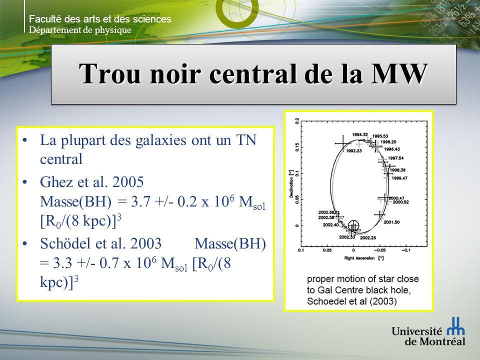 Faculté des arts et des sciences Département de physique Trou noir central de la MW La plupart des galaxies ont un TN central Ghez et al.