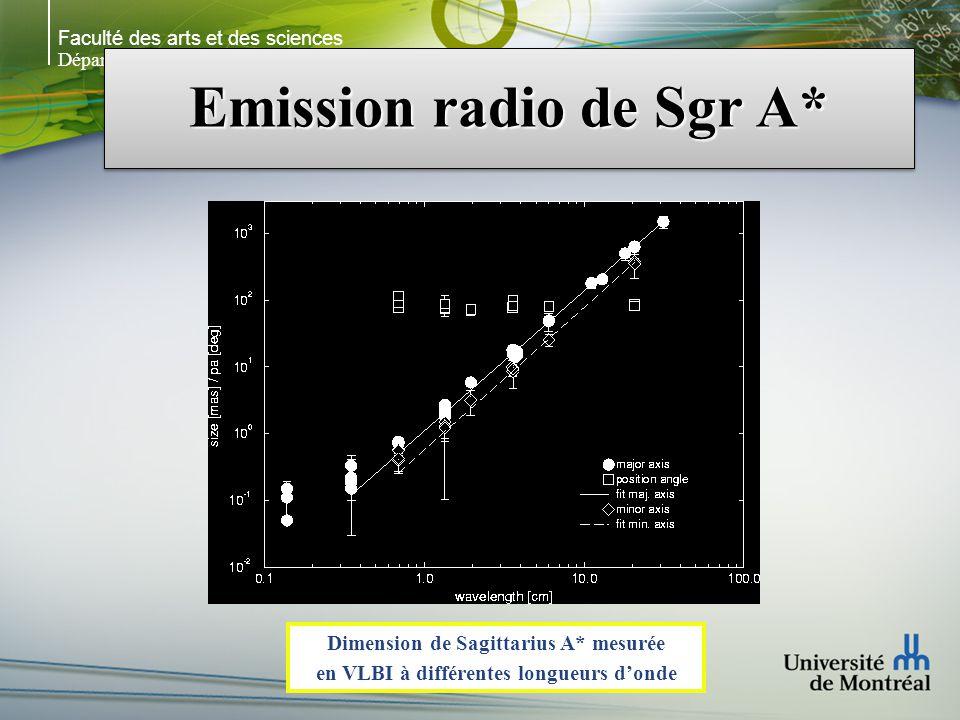 Faculté des arts et des sciences Département de physique Emission radio de Sgr A* Dimension de Sagittarius A* mesurée en VLBI à différentes longueurs donde