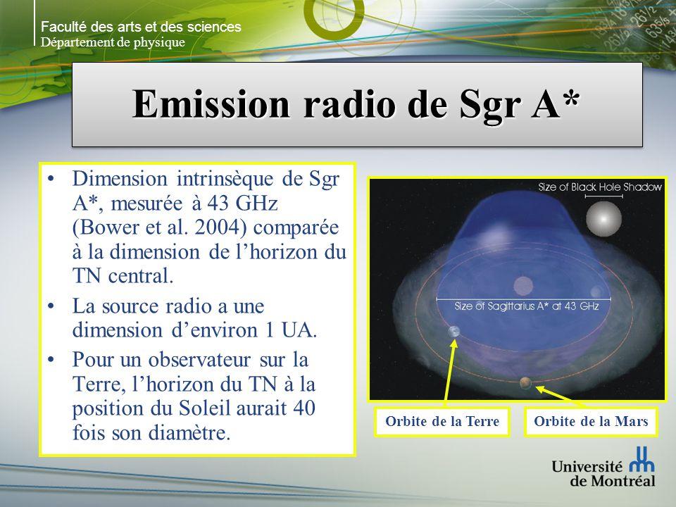 Faculté des arts et des sciences Département de physique Emission radio de Sgr A* Dimension intrinsèque de Sgr A*, mesurée à 43 GHz (Bower et al.