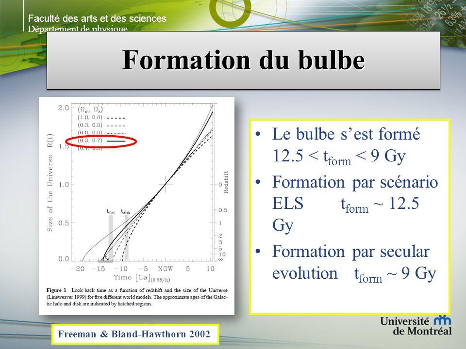 Faculté des arts et des sciences Département de physique Formation du bulbe Le bulbe sest formé 12.5 < t form < 9 Gy Formation par scénario ELS t form ~ 12.5 Gy Formation par secular evolution t form ~ 9 Gy Freeman & Bland-Hawthorn 2002