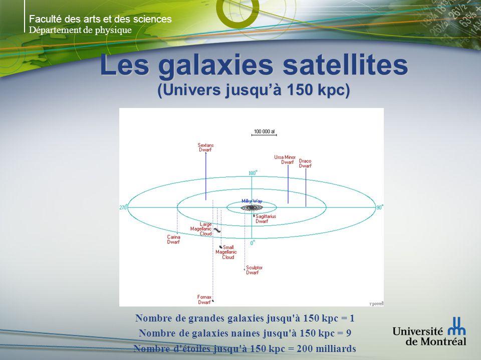 Faculté des arts et des sciences Département de physique Les galaxies satellites (Univers jusquà 150 kpc) Nombre de grandes galaxies jusqu à 150 kpc = 1 Nombre de galaxies naines jusqu à 150 kpc = 9 Nombre d étoiles jusqu à 150 kpc = 200 milliards