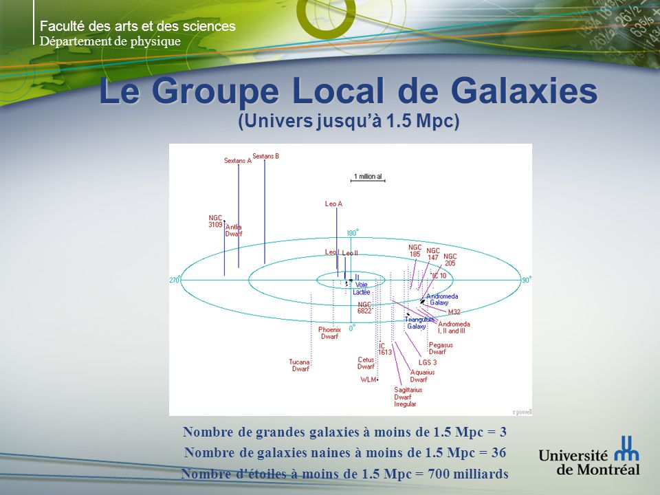 Faculté des arts et des sciences Département de physique Le Groupe Local de Galaxies (Univers jusquà 1.5 Mpc) Nombre de grandes galaxies à moins de 1.5 Mpc = 3 Nombre de galaxies naines à moins de 1.5 Mpc = 36 Nombre d étoiles à moins de 1.5 Mpc = 700 milliards