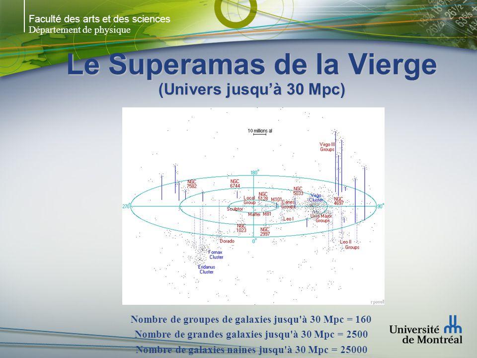 Faculté des arts et des sciences Département de physique Le Superamas de la Vierge (Univers jusquà 30 Mpc) Nombre de groupes de galaxies jusqu à 30 Mpc = 160 Nombre de grandes galaxies jusqu à 30 Mpc = 2500 Nombre de galaxies naines jusqu à 30 Mpc = 25000