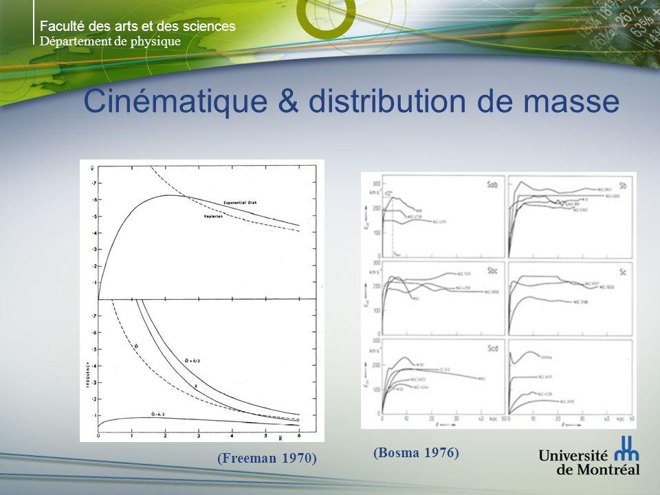 Faculté des arts et des sciences Département de physique Cinématique & distribution de masse (Freeman 1970) (Bosma 1976)