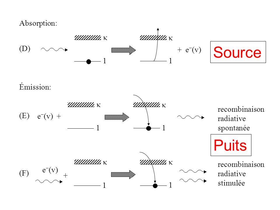 1 Absorption: (D) 1 photoionisation Émission: (E) recombinaison radiative spontanée (F) recombinaison radiative stimulée κ κ + e (v) e (v) + 1 1 κ κ e