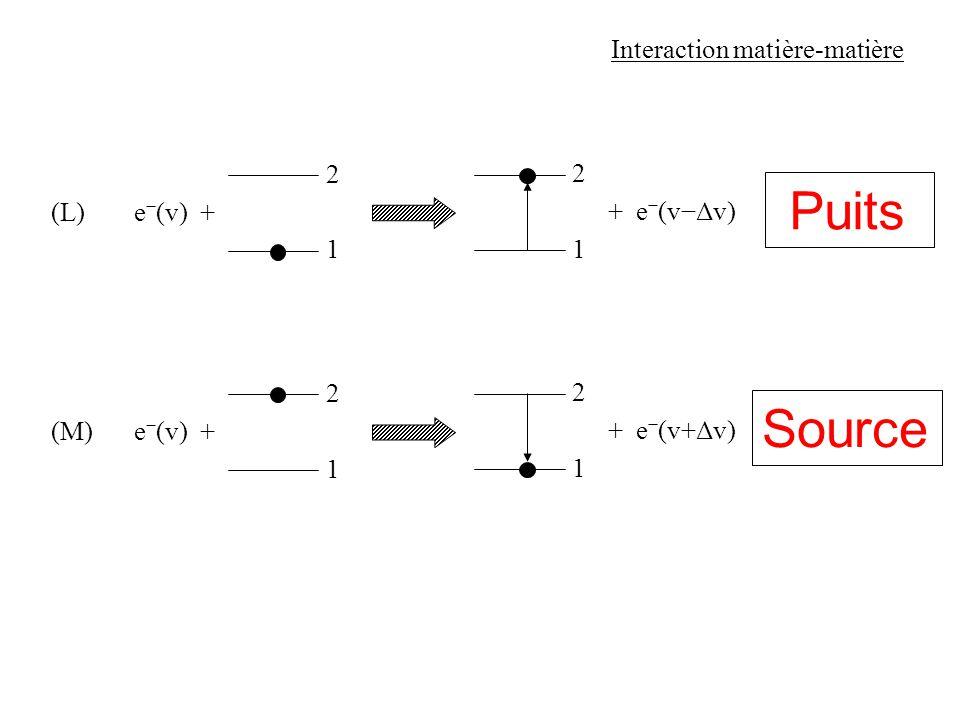 1 Interaction matière-matière (L) 2 1 2 excitation collisionnelle e (v) + + e (vΔv) 1 (M) 2 1 2 désexcitation collisionnelle e (v) + + e (v+Δv) Source