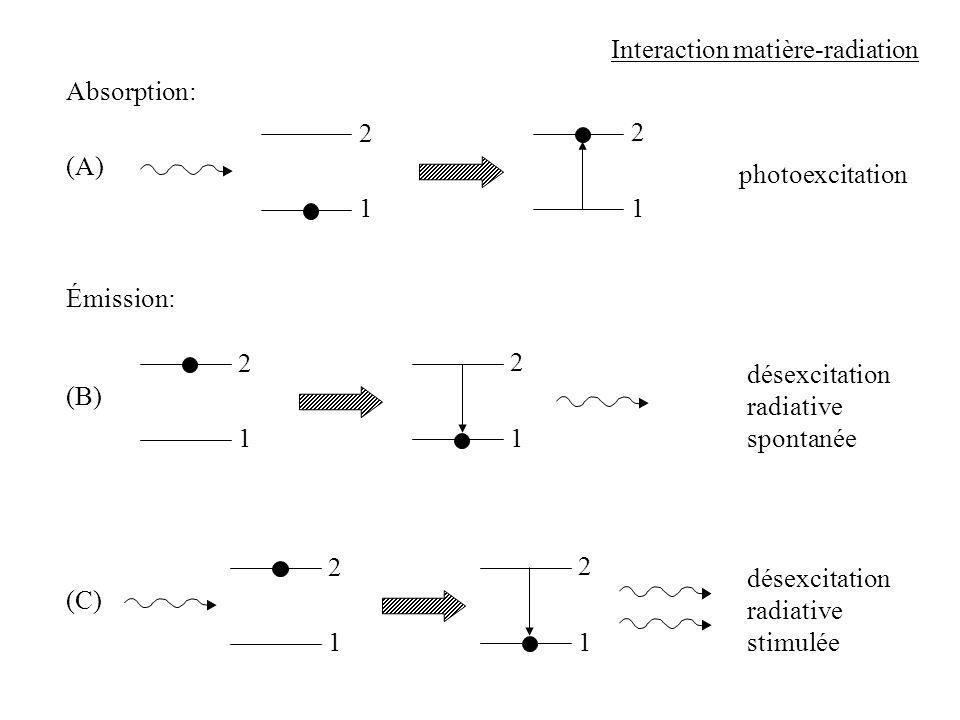 1 Interaction matière-radiation Absorption: (A) 2 1 2 photoexcitation 1 Émission: (B) 2 1 2 désexcitation radiative spontanée 1 (C) 2 1 2 désexcitatio