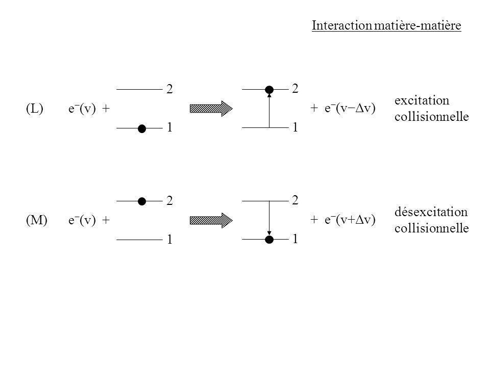 1 Interaction matière-matière (L) 2 1 2 excitation collisionnelle e (v) + + e (vΔv) 1 (M) 2 1 2 désexcitation collisionnelle e (v) + + e (v+Δv)