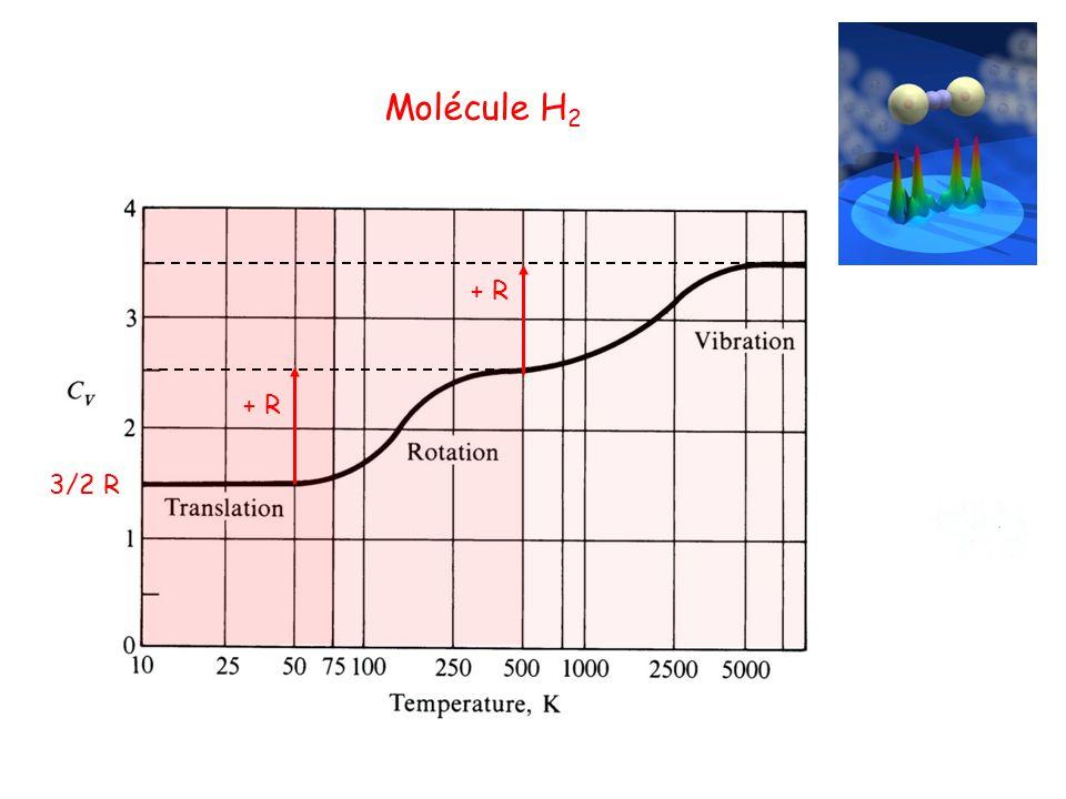 Molécule H 2 3/2 R + R