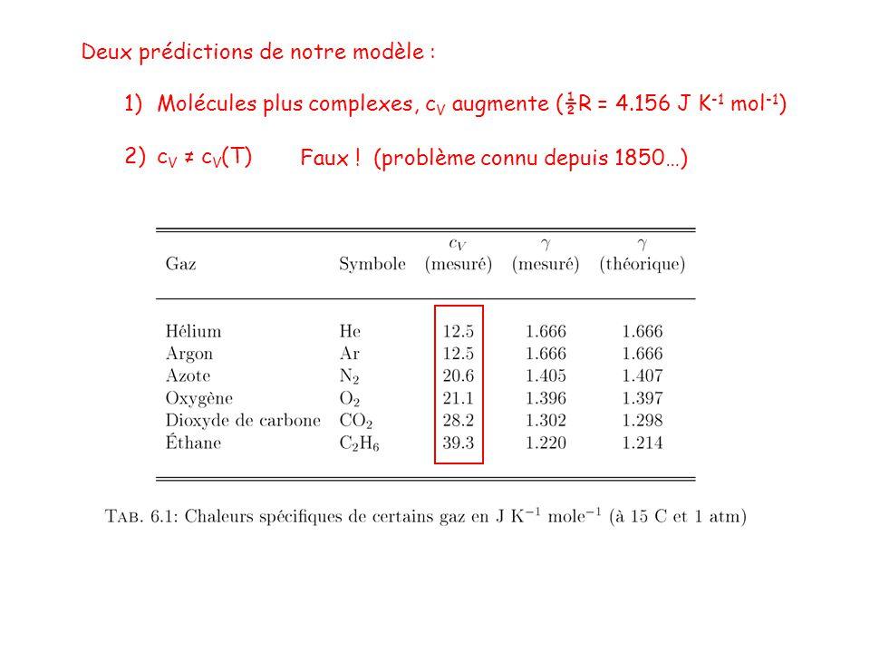 Deux prédictions de notre modèle : 1)Molécules plus complexes, c V augmente (½R = 4.156 J K -1 mol -1 ) 2)c V c V (T) Faux .