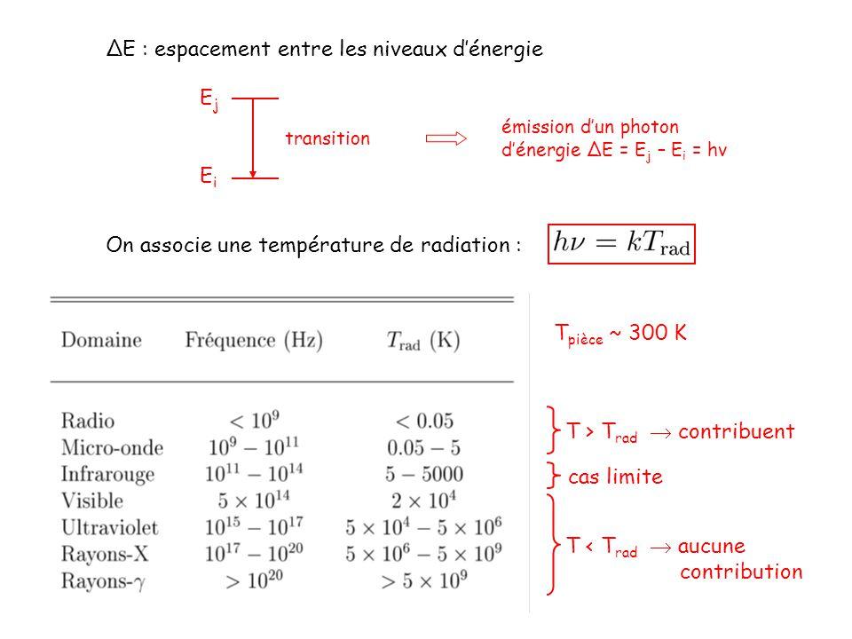 ΔE : espacement entre les niveaux dénergie EjEj EiEi transition émission dun photon dénergie ΔE = E j – E i = hν On associe une température de radiation : T pièce ~ 300 K T > T rad contribuent T < T rad aucune contribution cas limite