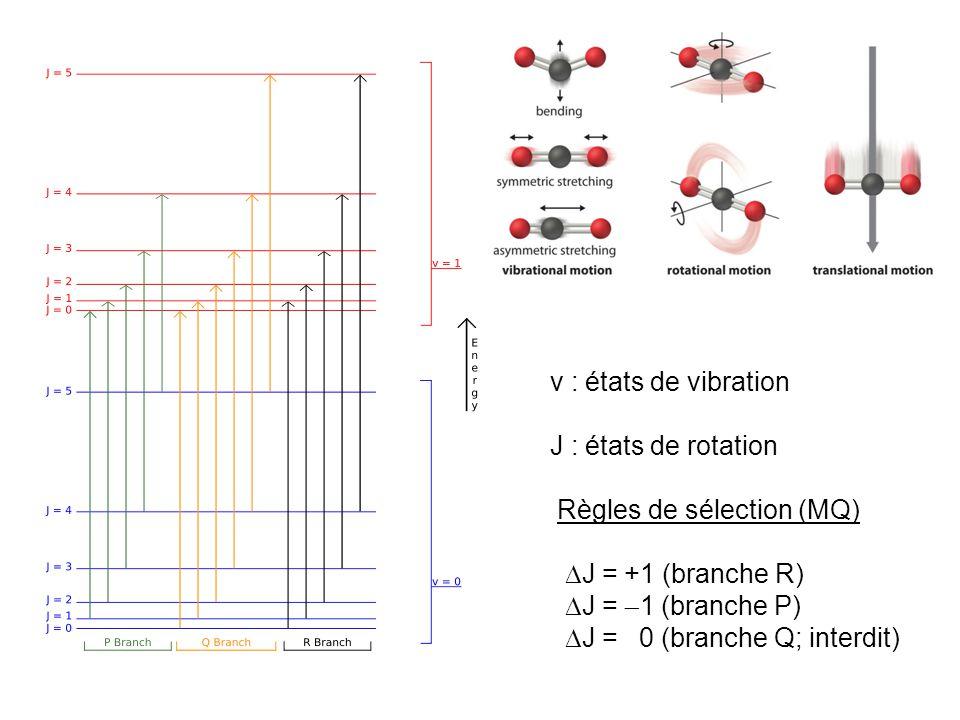 v : états de vibration J : états de rotation Règles de sélection (MQ) J = +1 (branche R) J = 1 (branche P) J = 0 (branche Q; interdit)