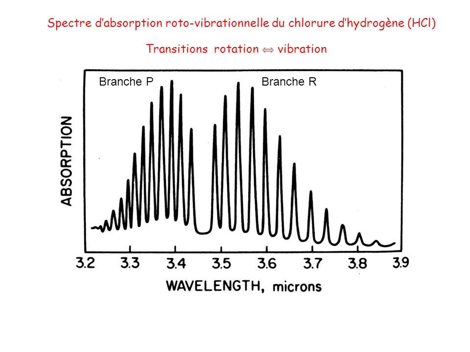Spectre dabsorption roto-vibrationnelle du chlorure dhydrogène (HCl) Transitions rotation vibration Branche P Branche R