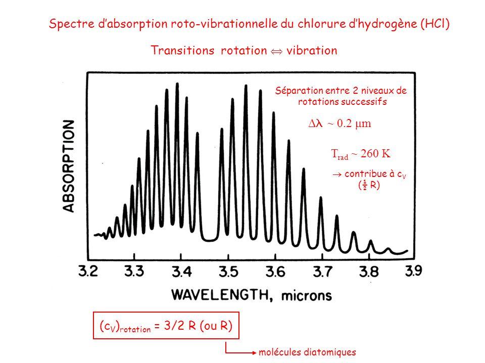 Spectre dabsorption roto-vibrationnelle du chlorure dhydrogène (HCl) Transitions rotation vibration Séparation entre 2 niveaux de rotations successifs Δ ~ 0.2 μm T rad ~ 260 K contribue à c V (½ R) (c V ) rotation = 3/2 R (ou R) molécules diatomiques