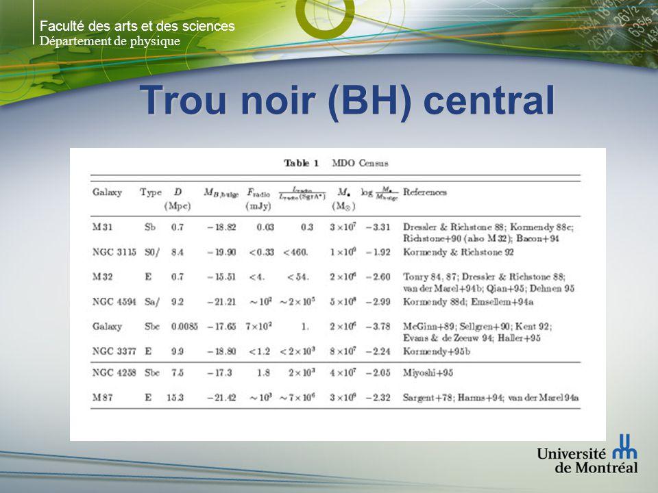 Faculté des arts et des sciences Département de physique Trou noir (BH) central