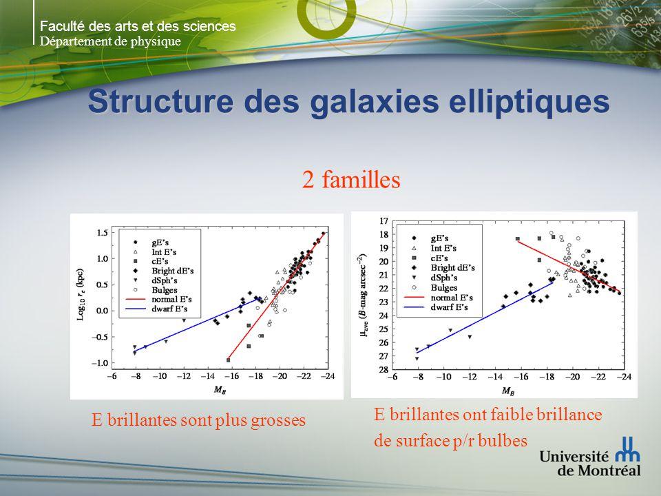 Faculté des arts et des sciences Département de physique Structure des galaxies elliptiques E brillantes sont plus grosses E brillantes ont faible brillance de surface p/r bulbes 2 familles